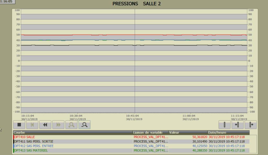 courbe de pression salle blanche